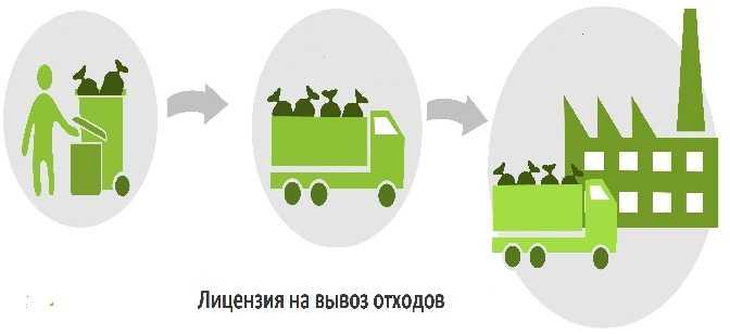Лицензии на вывоз ТБО, создание полигона, переработку твердых коммунальных отходов