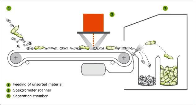 Оптическая сортировка мусора