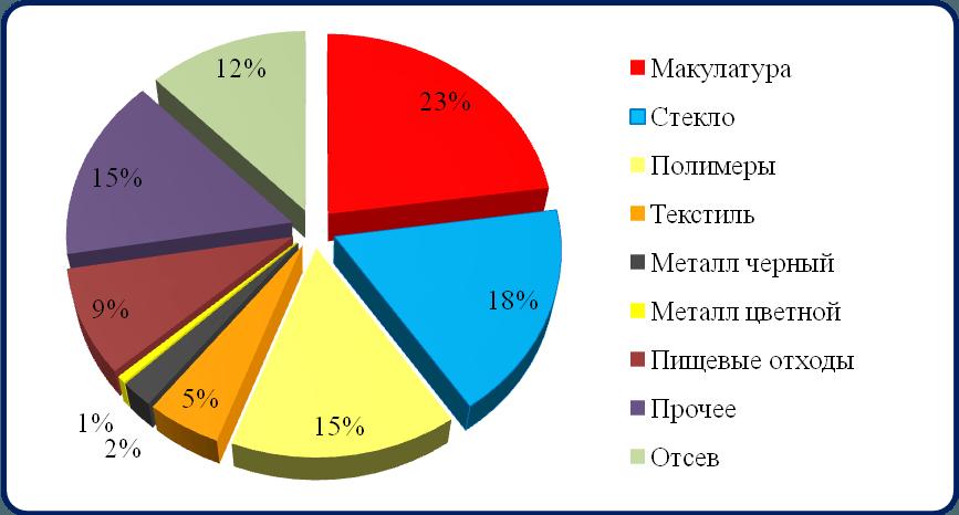 Процентное соотношение состава ТКО