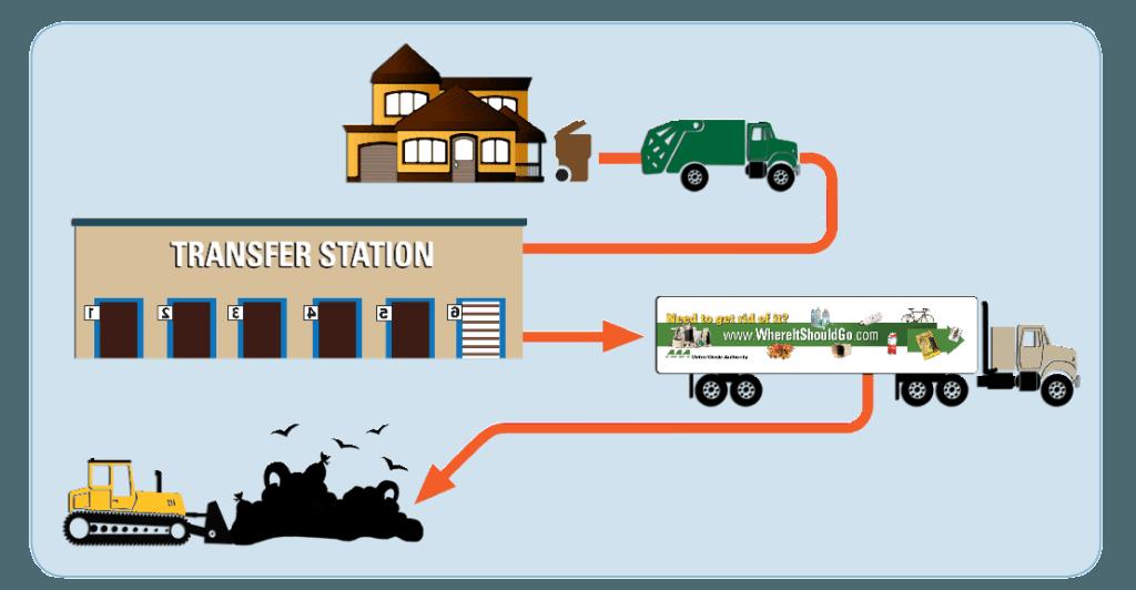Вывоз отходов осуществляет регоператор