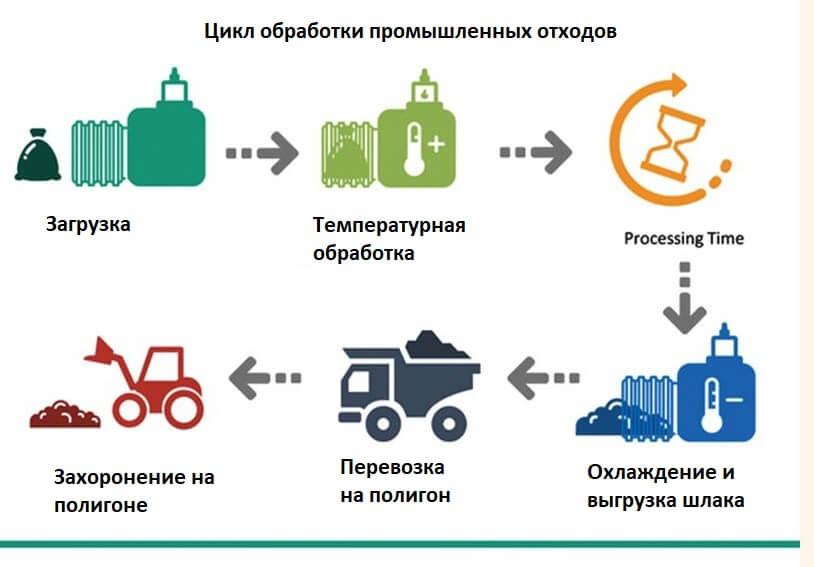 Цикл обработки промышленных отходов