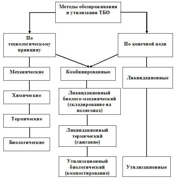 Методы утилизации и обезвреживания тбо