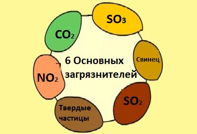 6 Загрязнителей окружающей среды