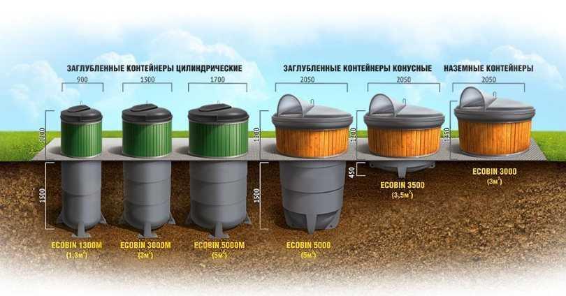 Контейнерные площадки для мусора: требования СанПиН, размеры, нормы