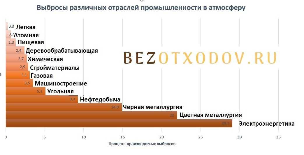 Выбросы различных отраслей промышленности в атмосферу