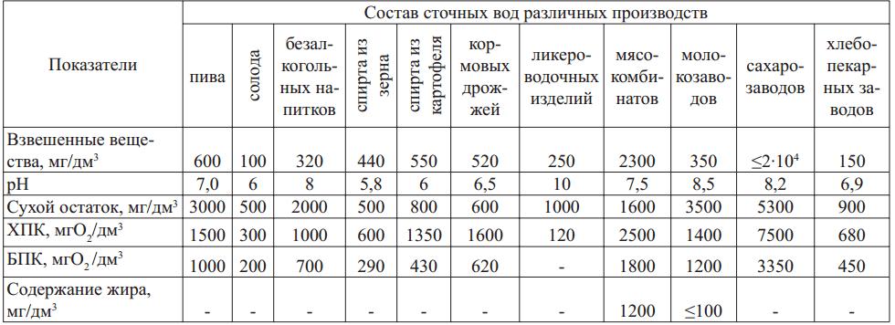 Состав промышленных сточных вод