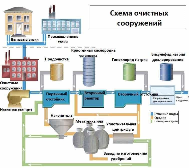 Что относится к сооружениям механической и биологической очистки сточных вод?