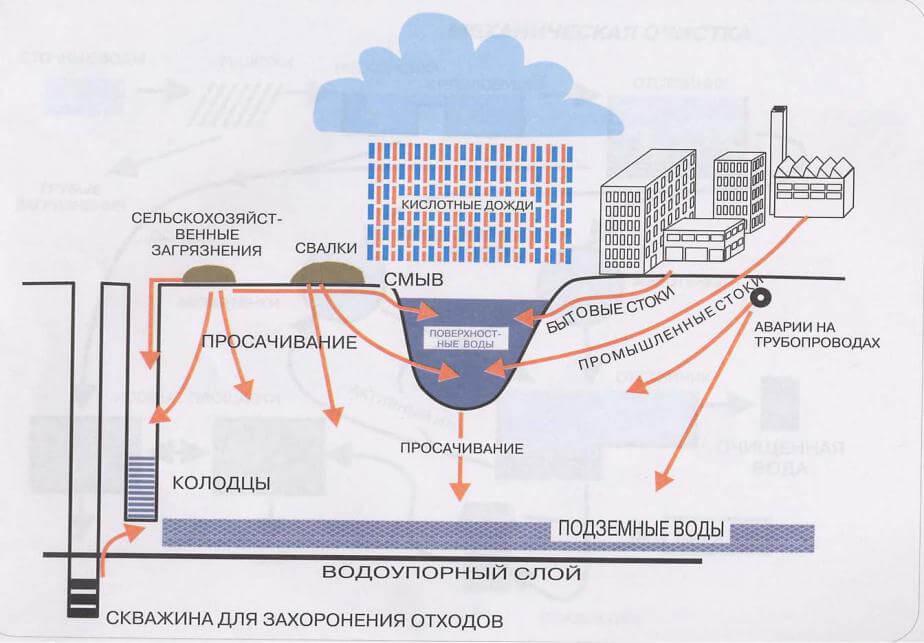загрязнение подземных под