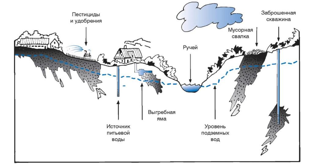 Типы загрязнение подземных вод