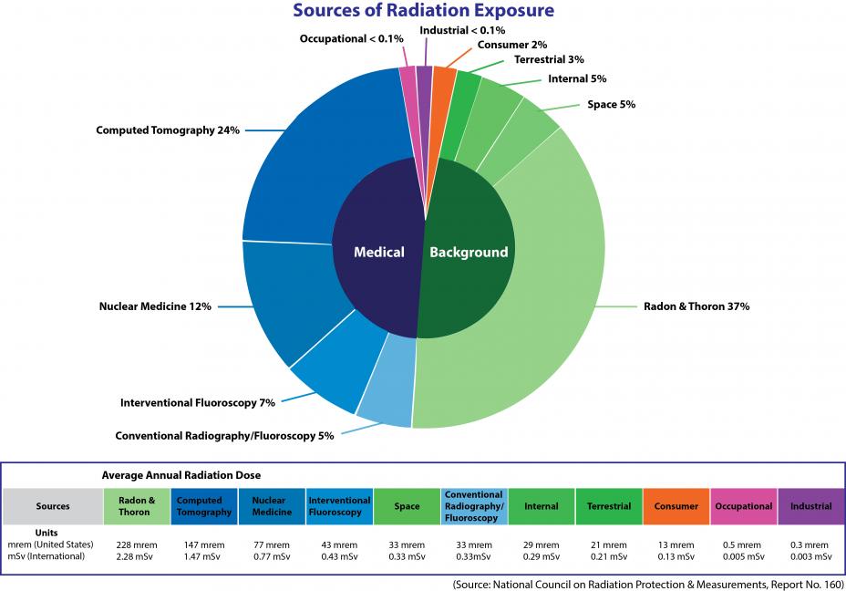 Источники радиоактивного загрязнения