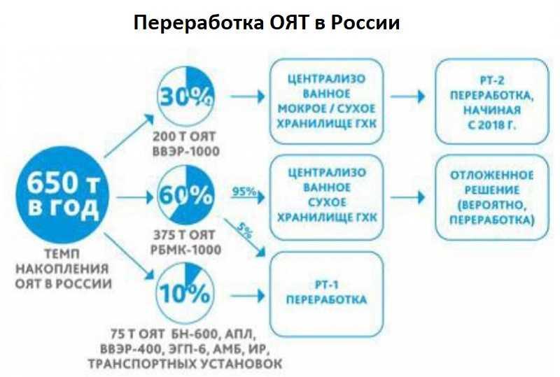 Переработка радиоактивных отходов в россии