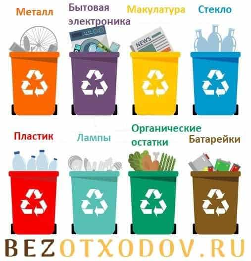 Виды твердых отходов