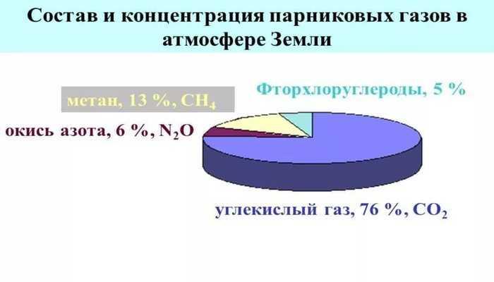 Состав парниковых газов в атмосфере