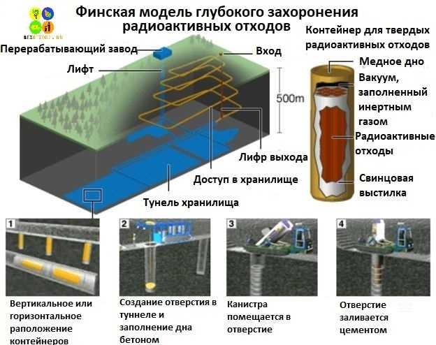 Проблема захоронения радиоактивных отходов