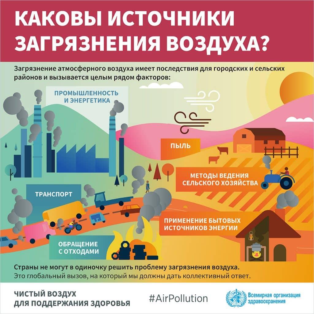 Источники загрязнения атмосферного воздуха