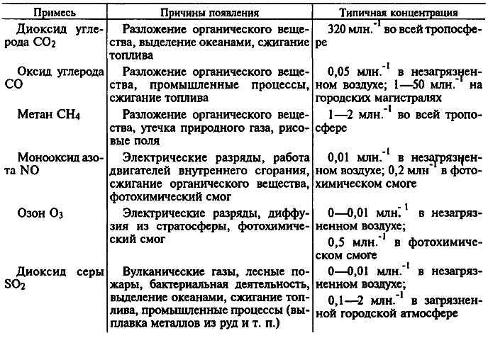 Вещества, загязняющие атмосферу (таблица)