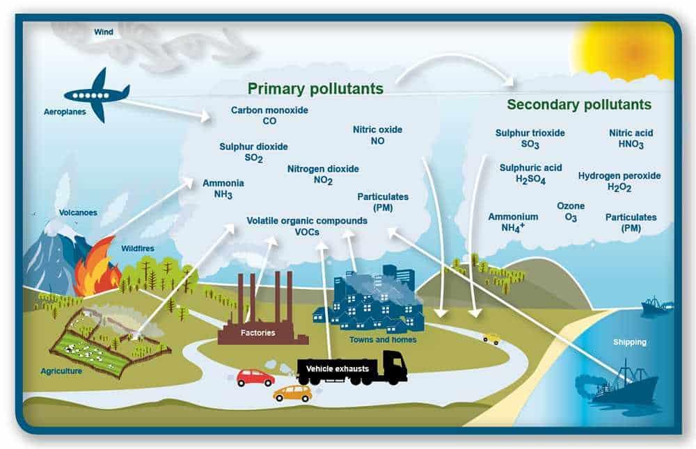 На картинке изображены основные источники загрязнения атмосферы