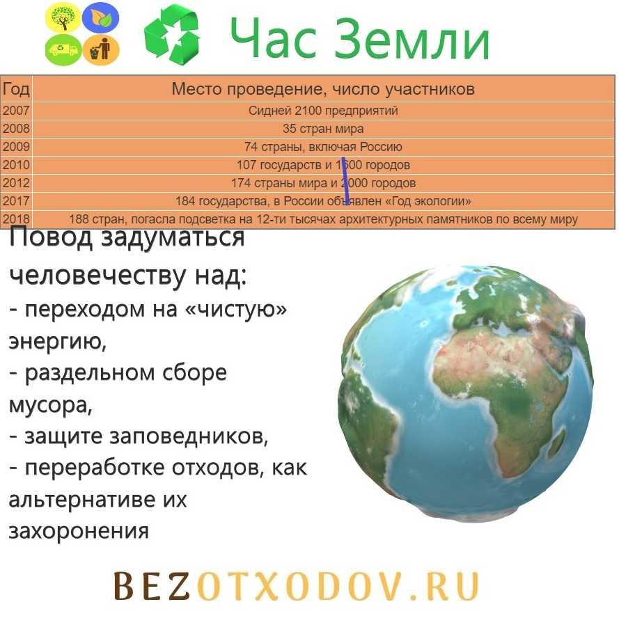 Страны поддерживающие акцию Час земли