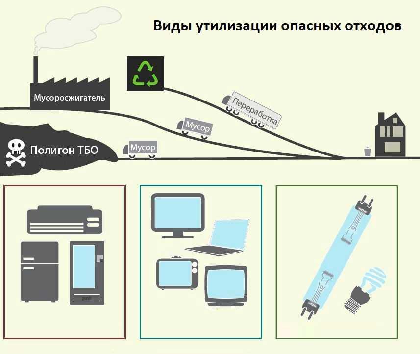 утилизация электронных отходов