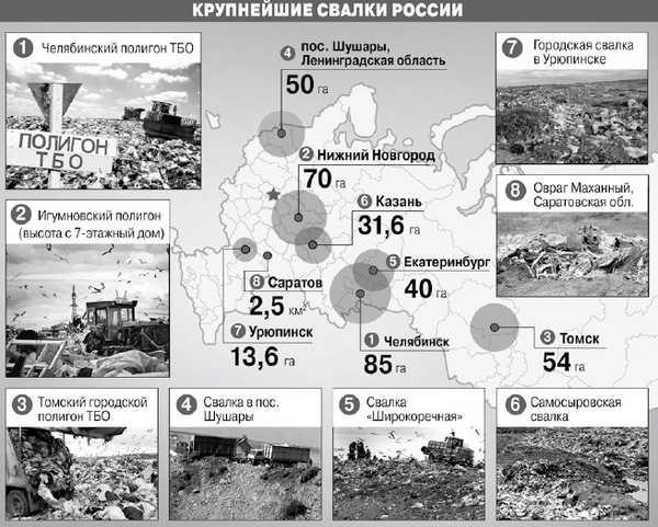 Крупнейшие свалки России