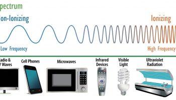 Антропогенные и природные источники электромагнитного загрязнения