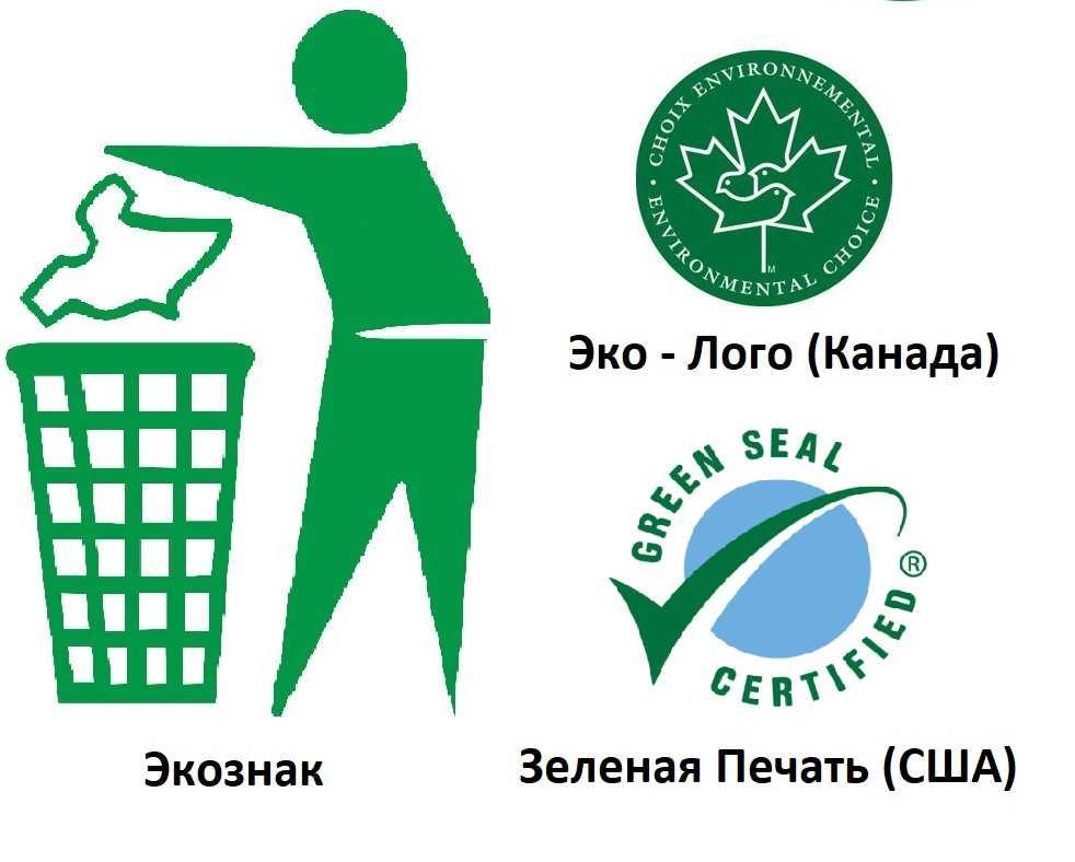 Типы экологических маркировок в России, Европе и мире