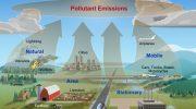 Виды загрязнителей окружающей среды: гидросферы, атмосферы, литосферы