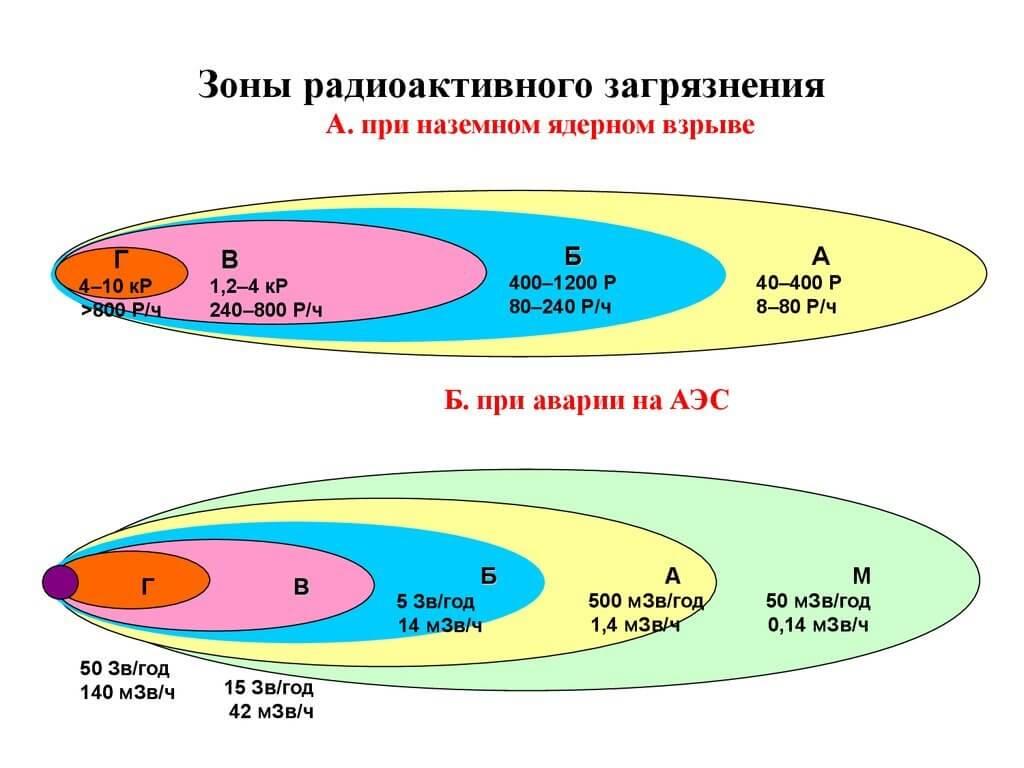 Зоны радиоактивного заражения при ядерных взрывах и авариях на АЭС