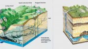Основные типы загрязнения подземных вод и борьба с ними