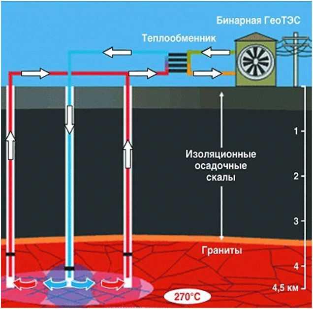 Бинарная система на основе геотермальной энергии