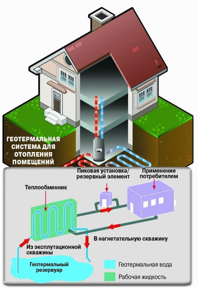 Использование Геотермальной энергетики в ЖКХ