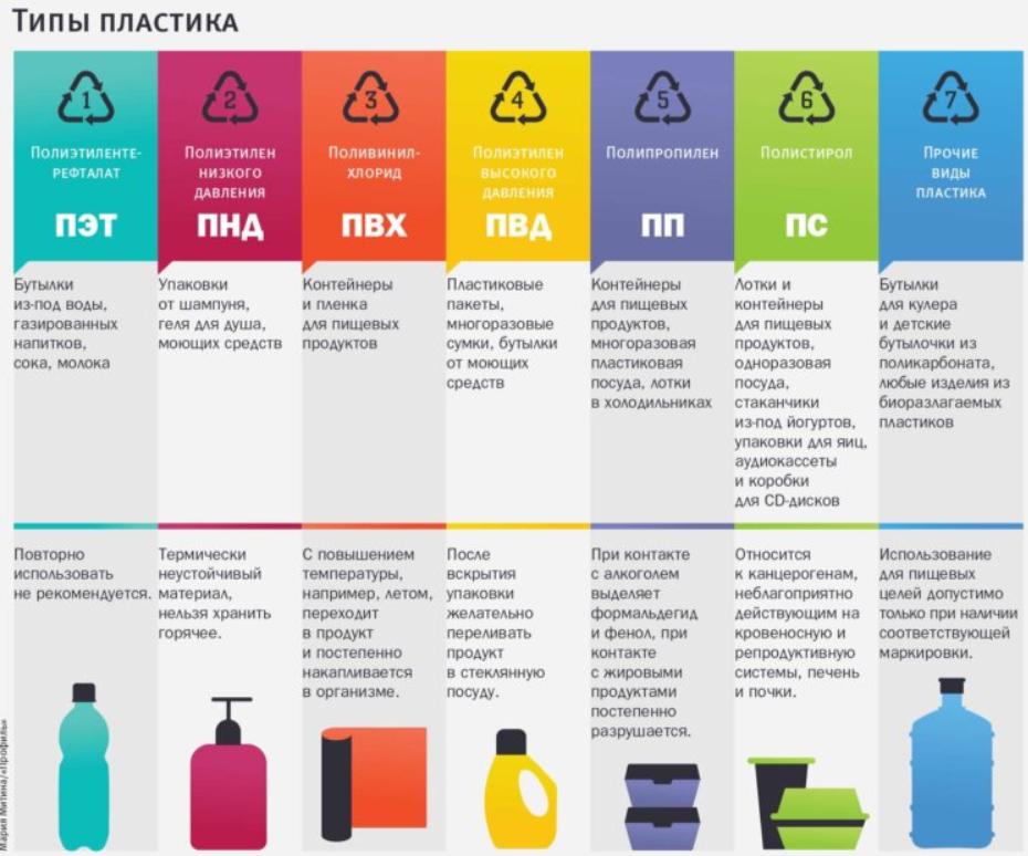 типы пластика и особенности их переработки