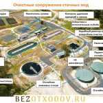 Классификация сточных вод: хозяйственно-бытовые, промышленные, атмосферные