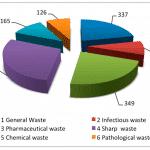 Федеральный классификационный каталог отходов (ФККО)
