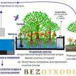 4 метода очистки сточных вод от нефтепродуктов