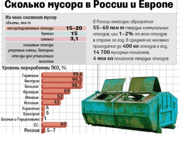переработка отходов в России и Европе