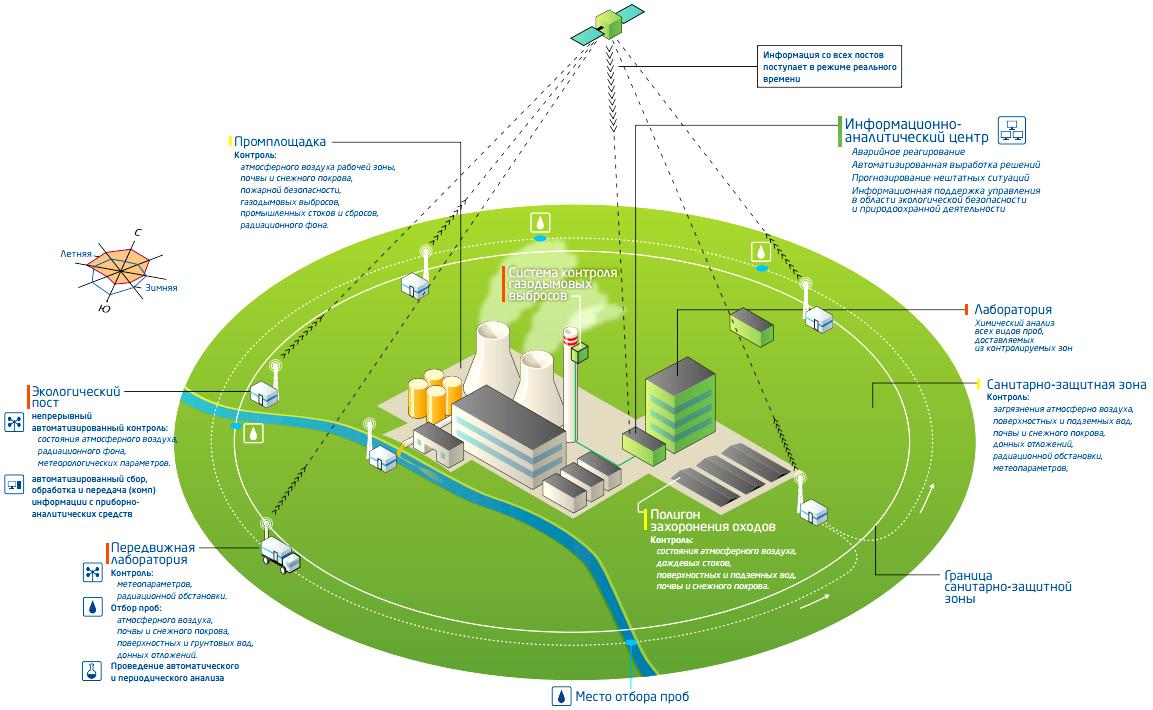 Устройство станции экогогического мониторинга при промышленном комплексе