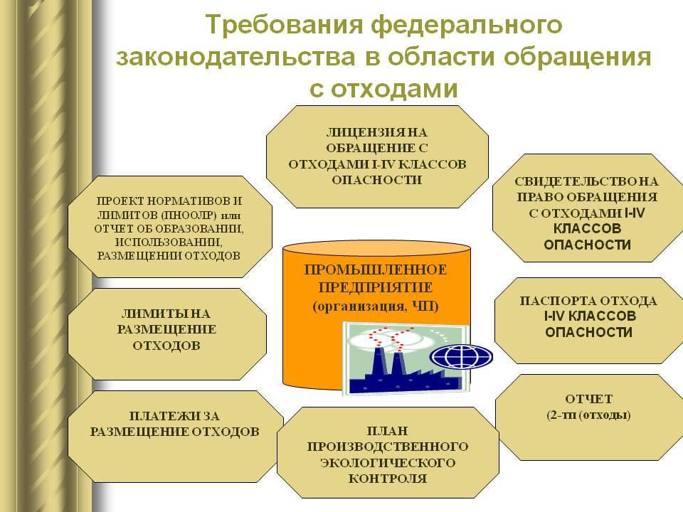 Схема обращения с отходами в РФ